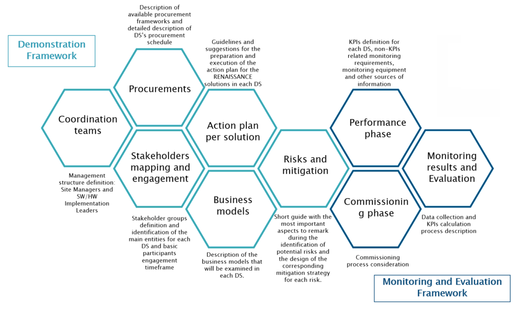 REN_monitoring evaluation framework