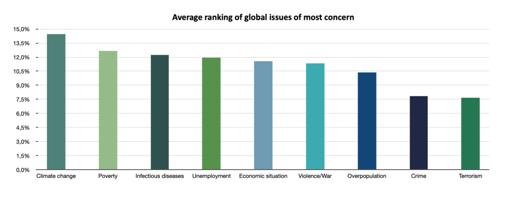 REN 01 ranking of global issues