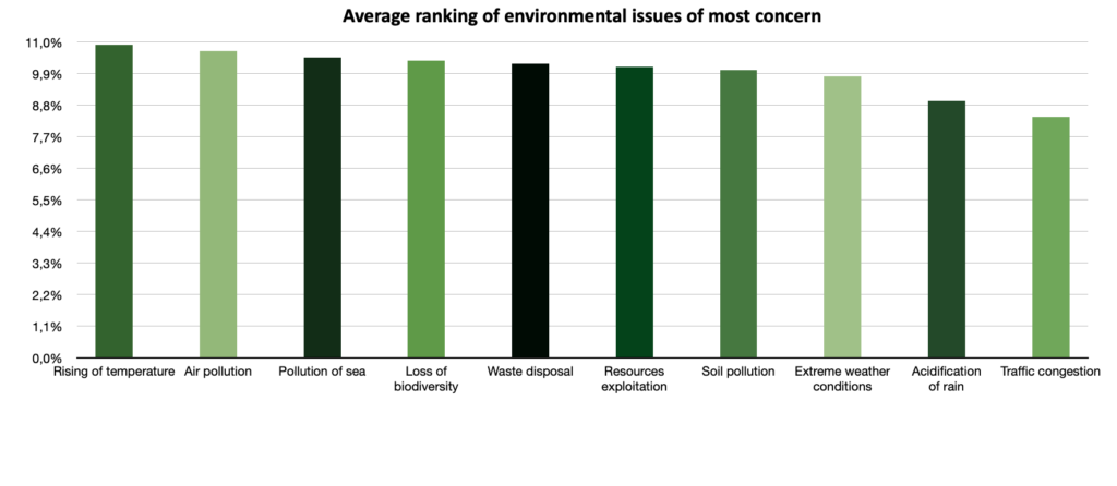REN 02 ranking of Environmental issues
