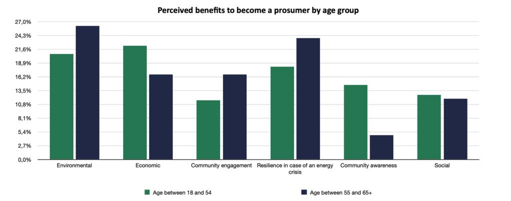 REN 09 benefits vs age
