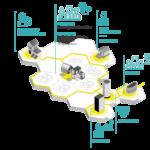 RENAISSANCE stakeholders map