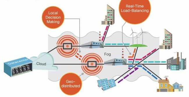 example of fog computing in an energy sysyem