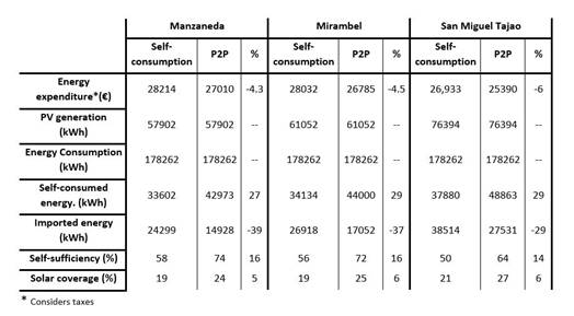 RENAISSANCE_Manzaneda_data